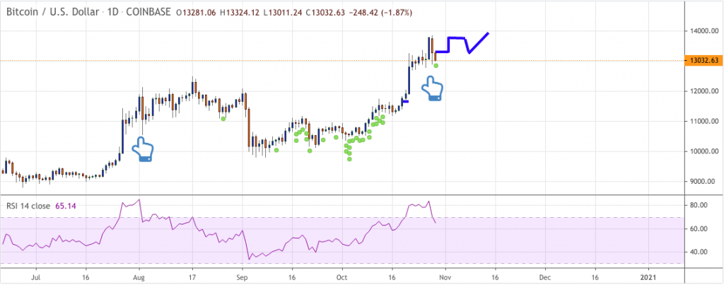 Bitcoin price prediction: BTC coming out of H&S after $13000 8