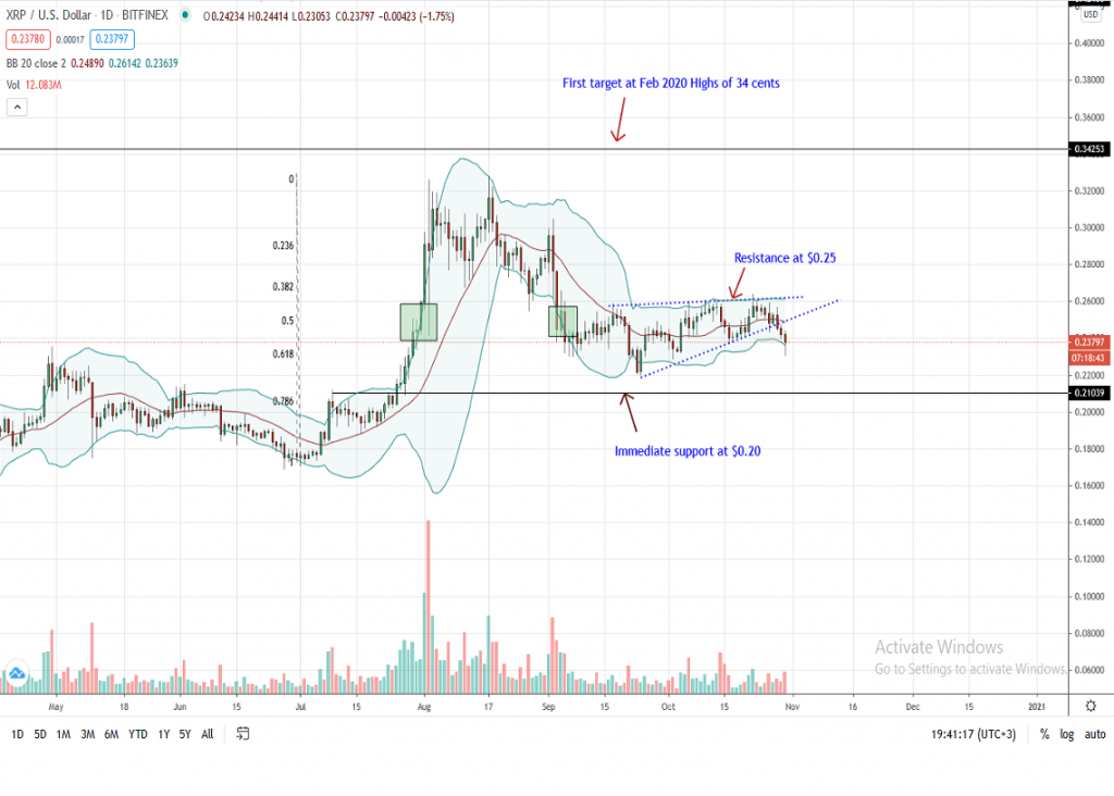 Ripple Price Daily Chart by Trading View