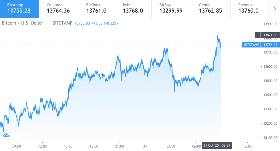 Bitcoin price hits the year to date high 3