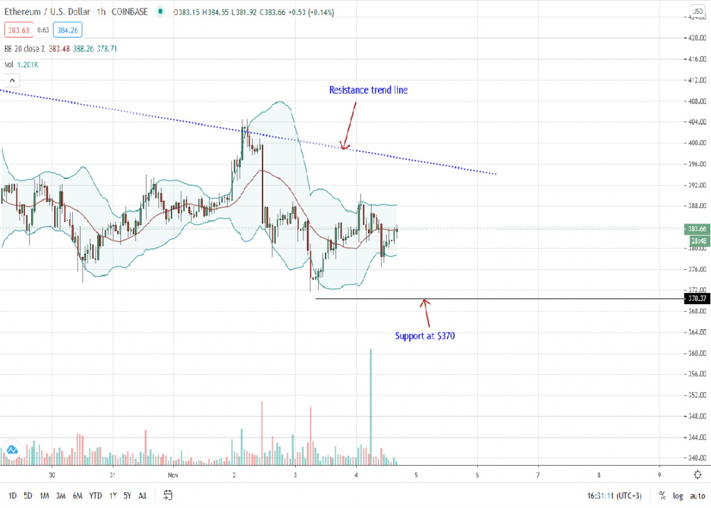 Ethereum price 1-hour chart for Nov 4