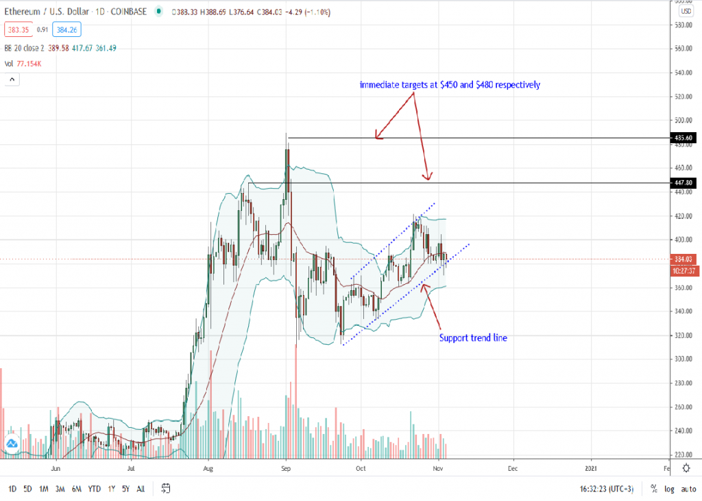 Ethereum Price Daily Chart for Nov 4