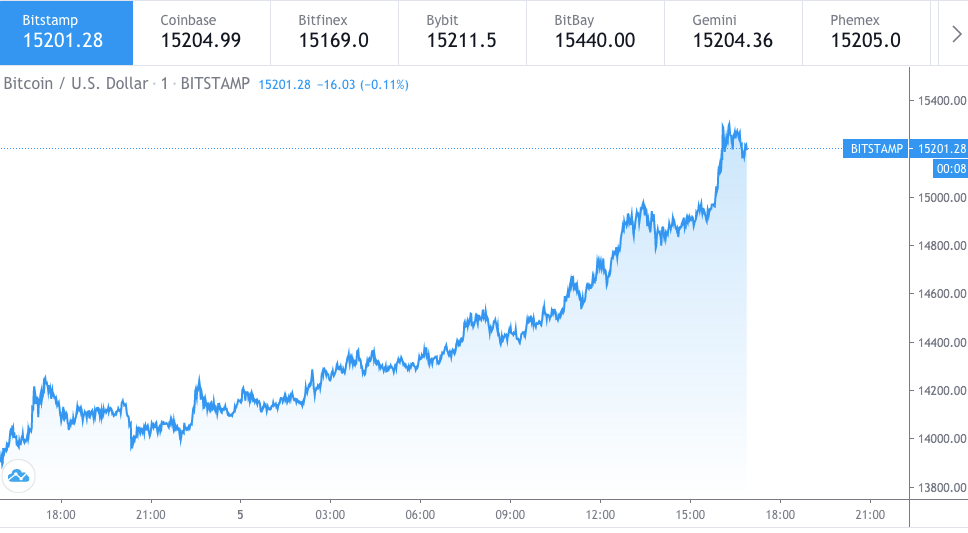 Bitcoin price prediction; BTC hits $15000, $21000 likely, analysts 1