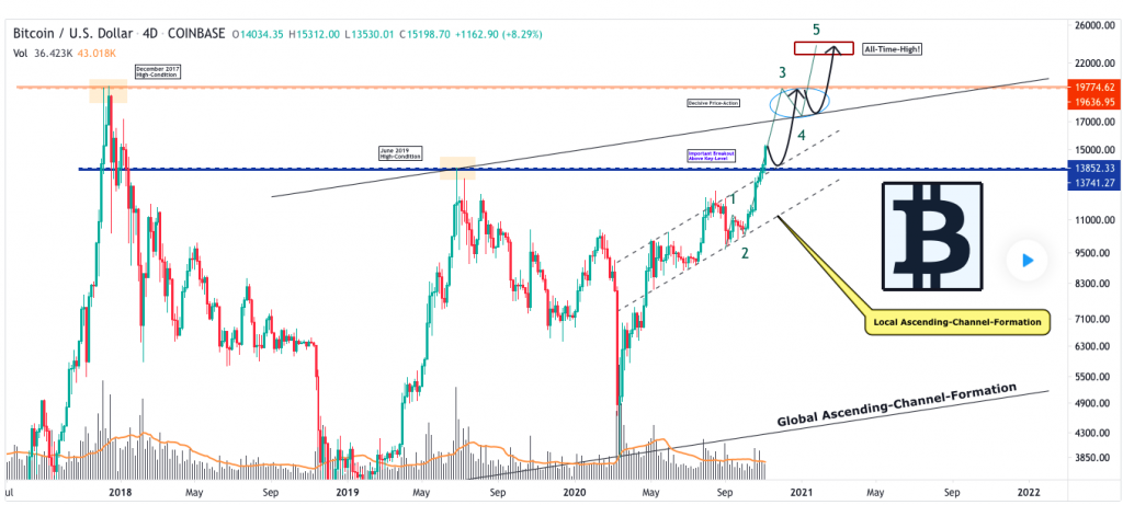Bitcoin price prediction; BTC acing towards $16,000 high 4