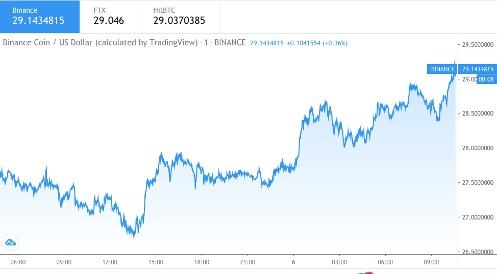Binance Coin price prediction: BNB to rise to $31.82 1