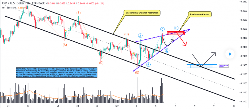 Ripple price prediction: XRP may rise to $0.26 2