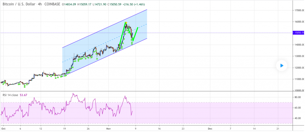 Bitcoin price prediction: BTC can hit $40000, analyst 3