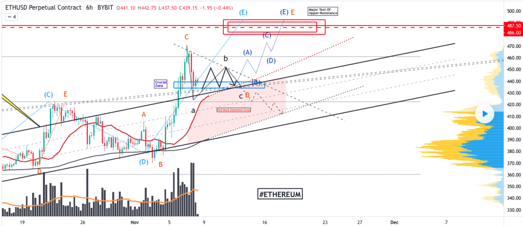 Ethereum price prediction: Ether to rise toward $490 2