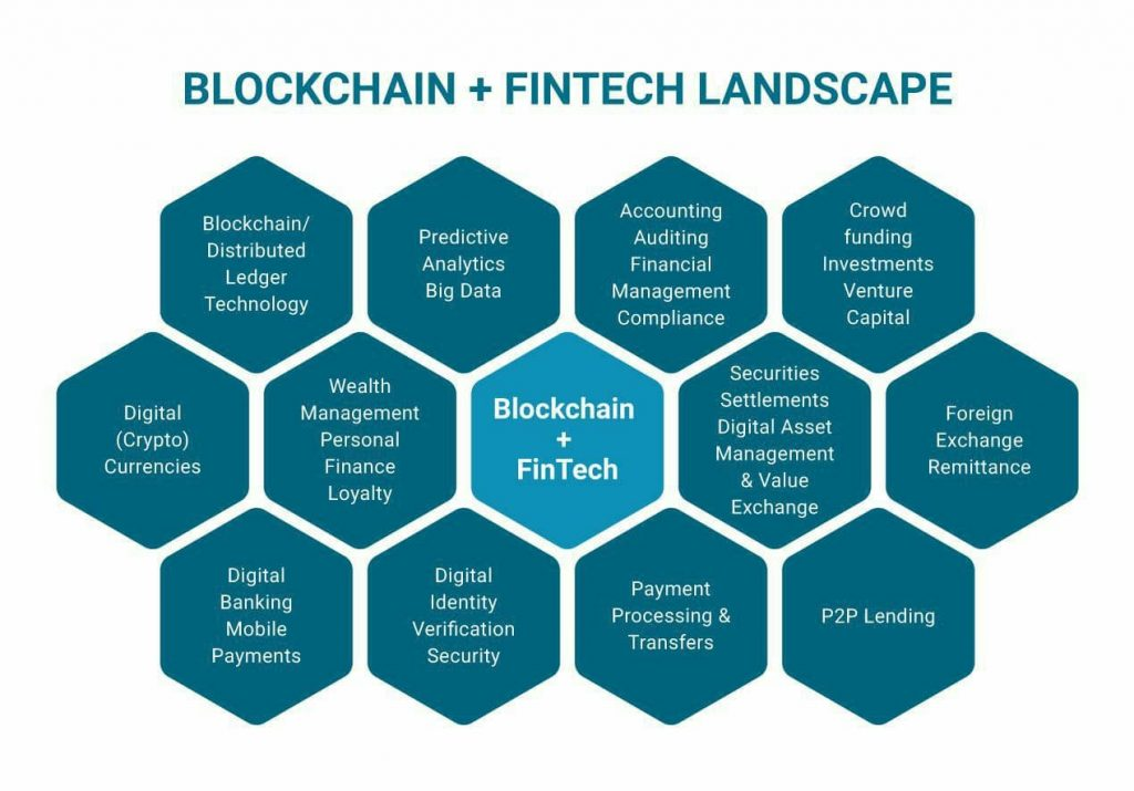 Navigating through the challenges of Blockchain Tech to fast track development of the FinTech Market 2