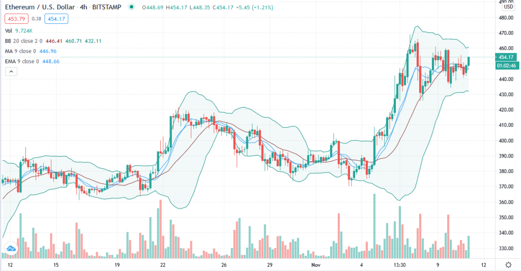 Ethereum price prediction – ETH/USD rejects $462 again amid range-bound price action 2