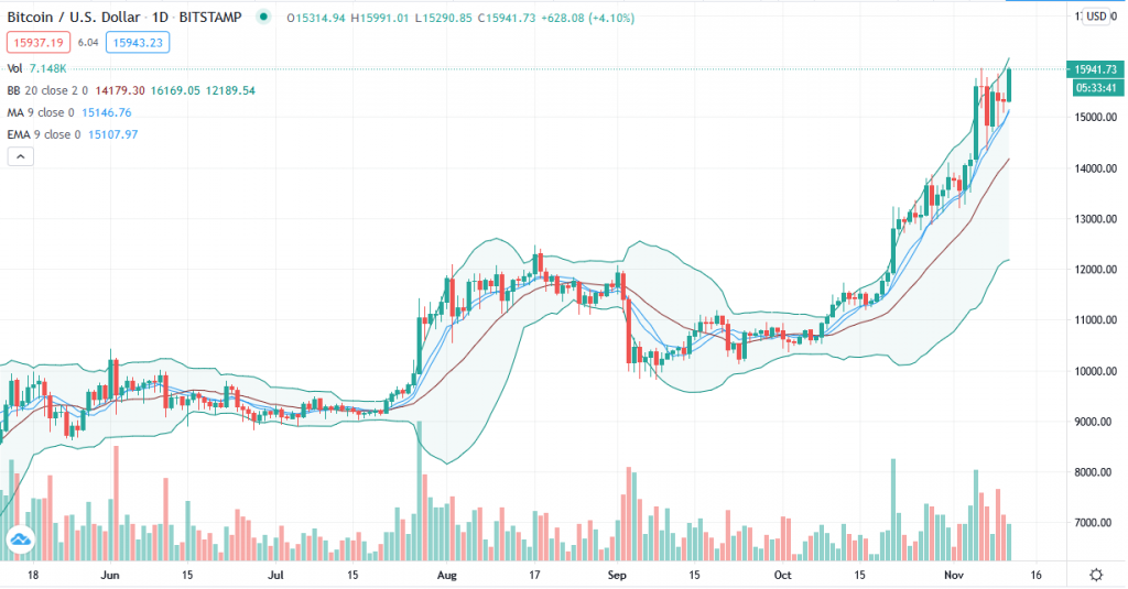 Bitcoin trend analysis - The $16,000 mountain expects a healthy pullback first 3
