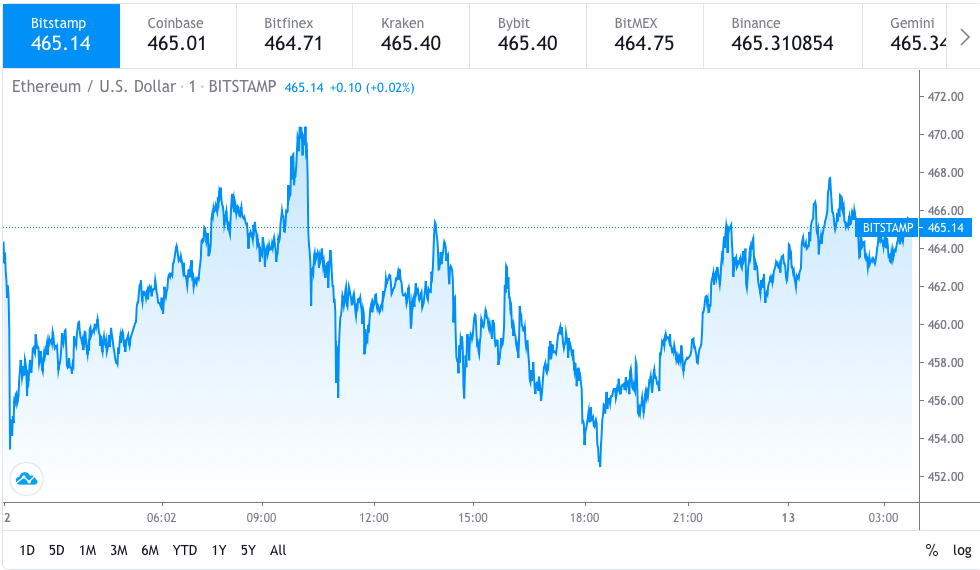 Ethereum price prediction: ETH touches the $470 level 2