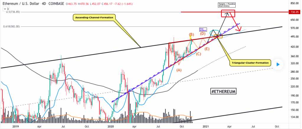 Ethereum price prediction: ETH touches the $470 level 3