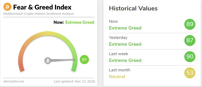 Bitcoin Fear and Greed index clocks 89 as BTC keeps surging 8