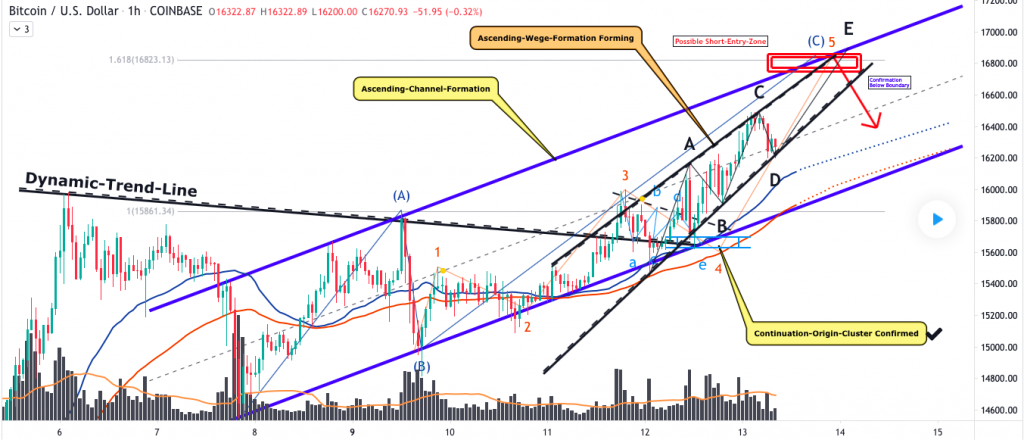 Bitcoin price prediction: BTC likely to test $17000 level 2