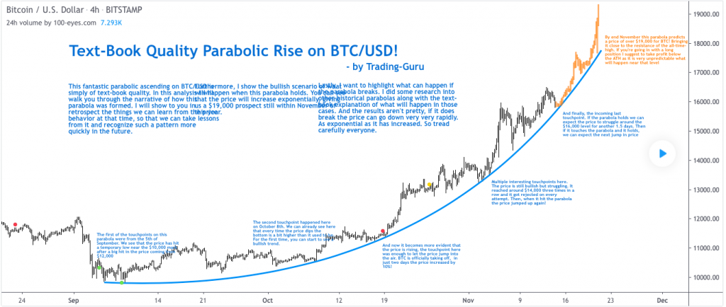 Bitcoin price prediction: $19000 ALT by November end, analyst 3