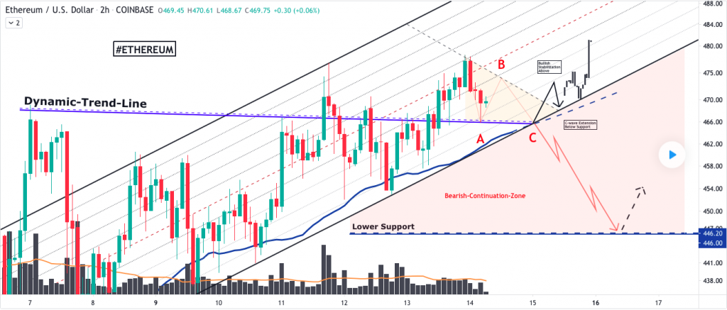 Ethereum price prediction: ETH descending to lower traces 2