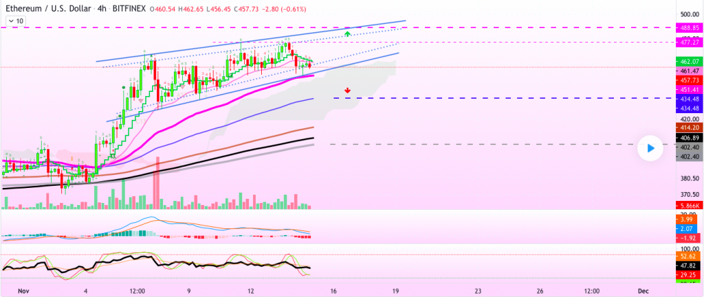 Ethereum price prediction: ETH descending to lower traces 4
