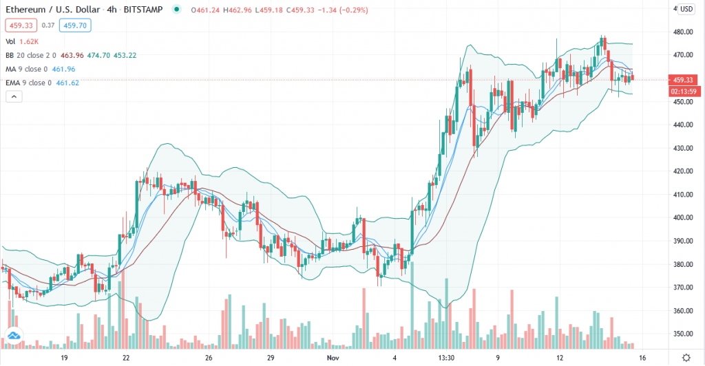 Ethereum price prediction – ETH/USD wobbly as price wavers around $459 support 6