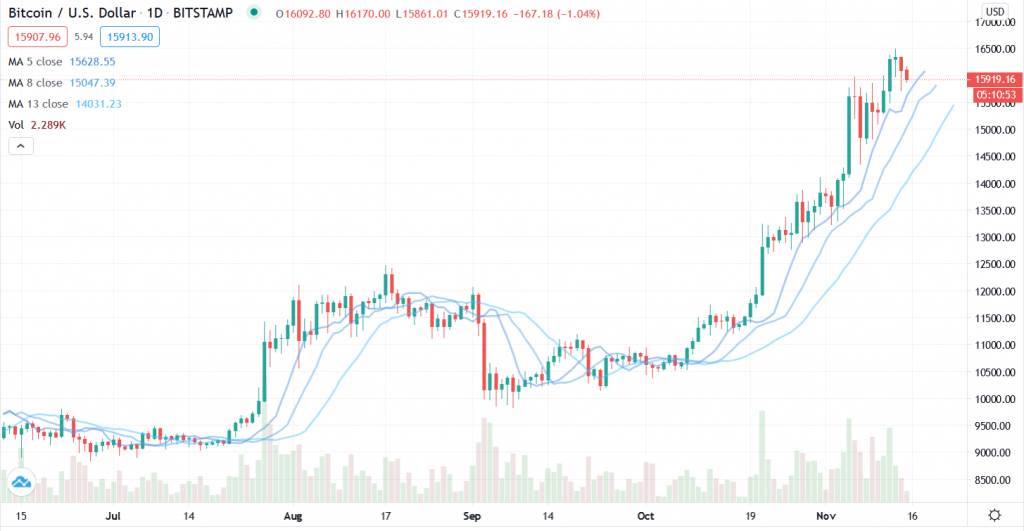 Bitcoin trend analysis – Here's why $18,750 isn't coming next week 2