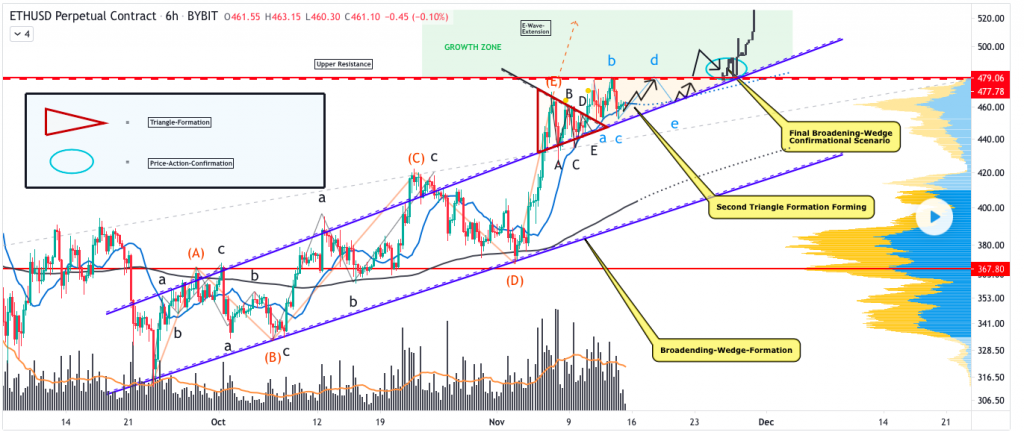 Ethereum price prediction: the fall continues - now at $448 2