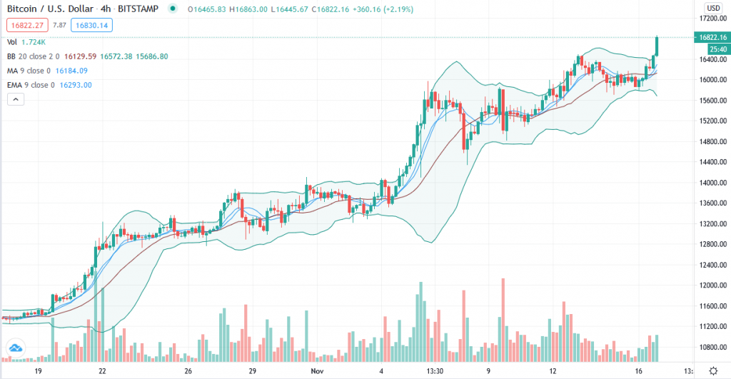 Euphoric Bitcoin trend is ready to print $18,750 next 8