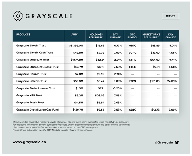Grayscale Bitcoin Trust now holds 2.4 % of the total Bitcoin supply 1