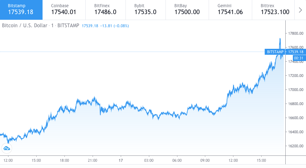 Bitcoin price just hit $17500 all-time high 1
