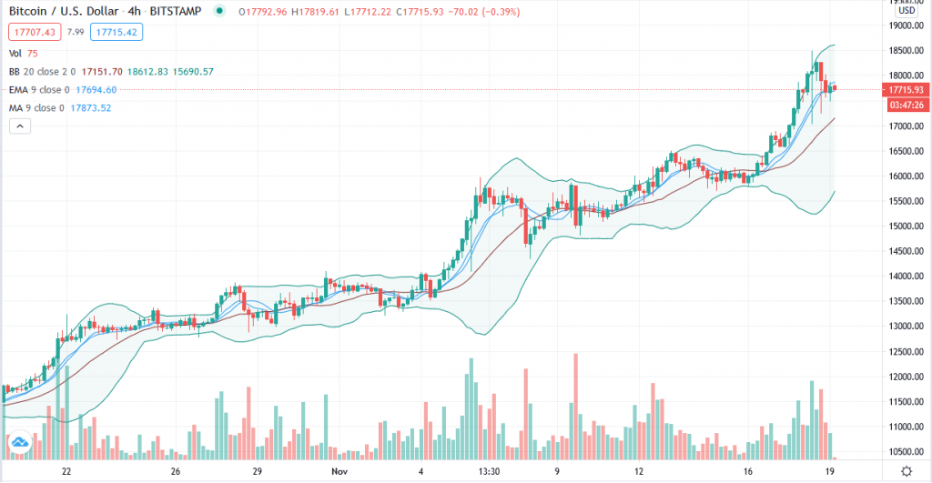 Bitcoin trend analysis – How BTC/USD at $17,700 changes everything 1