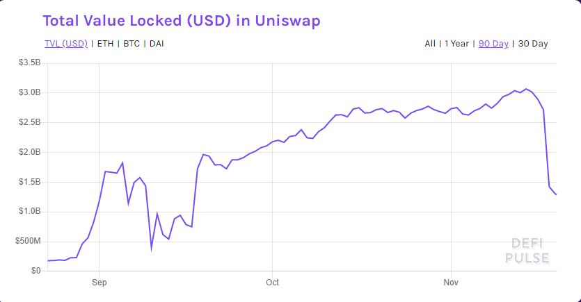 Uniswap drops further as rivals drag its liquidity providers with incentives 1