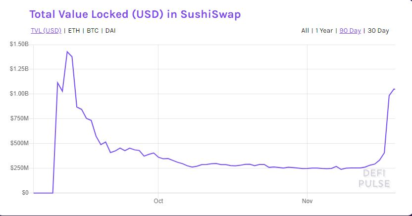 Uniswap drops further as rivals drag its liquidity providers with incentives 2