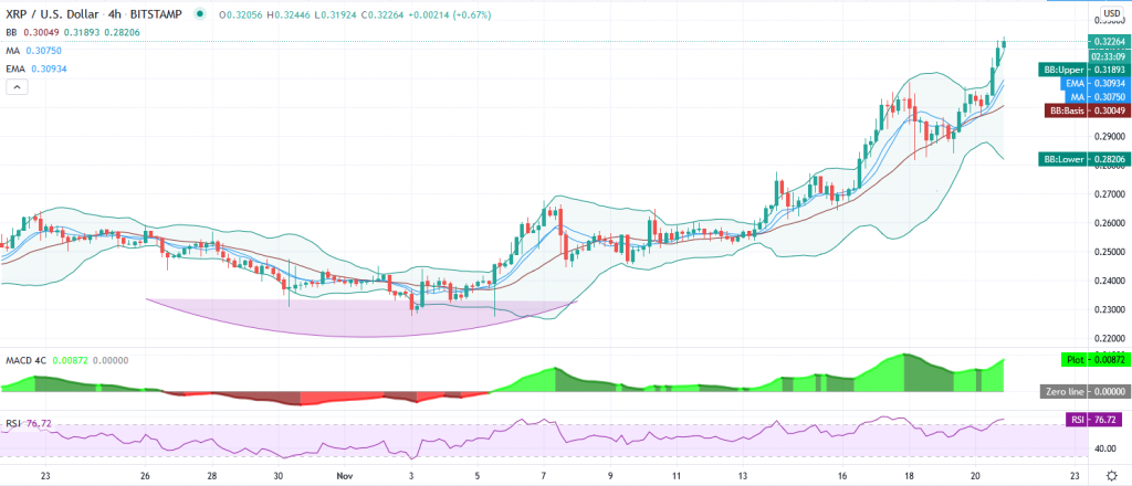 Ripple price prediction – Fresh rally brings $0.3244 as XRP/USD targets $0.3291 next 2