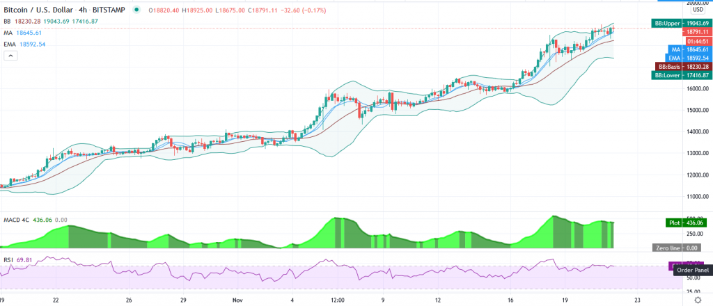 Bitcoin price prediction – Beware the weekend consolidation above $18,500 2