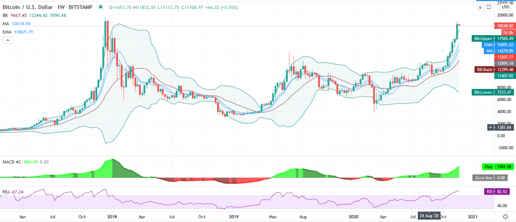 Why this parabolic Bitcoin trend will stop at nothing but $22,000 2