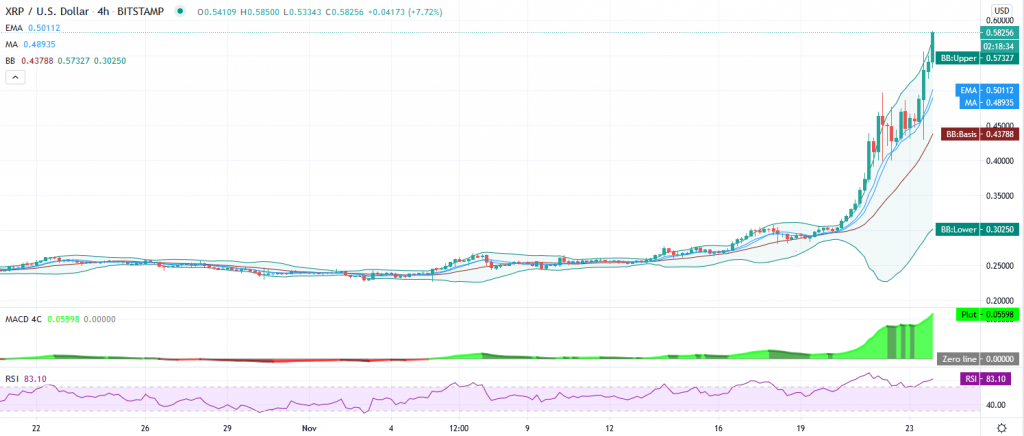 Ripple price prediction – Explosive uptrend takes XRP/USD to $0.5850 – 0.6350 next? 2