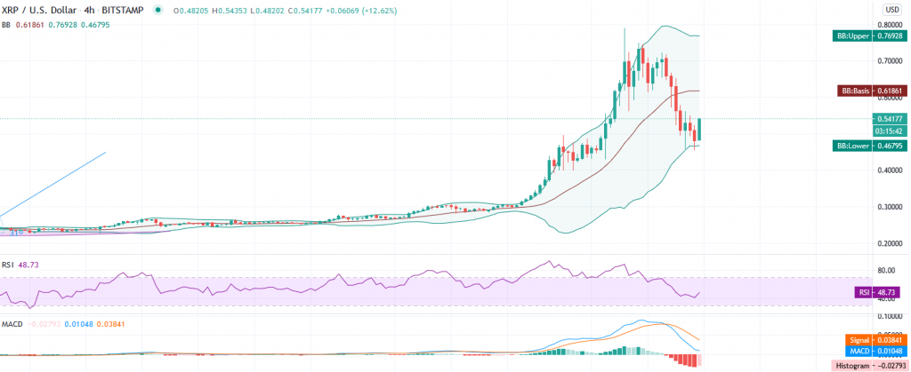 Ripple price prediction – Thanksgiving correction wipes off 30% as XRP/USD slides to $0.4850 2