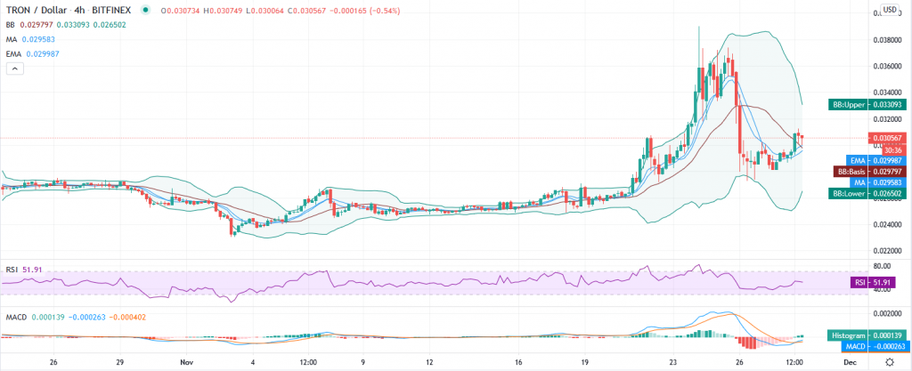 Tron price prediction – TRX at $0.0312 as consolidation turns into a bull run 2