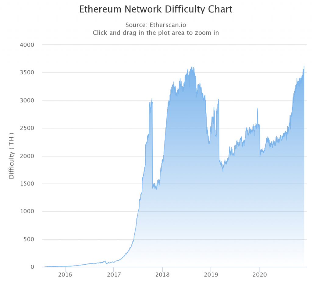 Ethereum PoW difficulty reaches new ATH as Beacon Chain sets for launch 1
