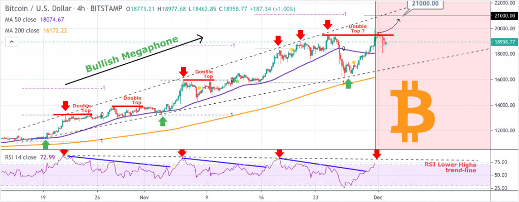 Bitcoin price prediction: analysts hopeful for $21000 high 2