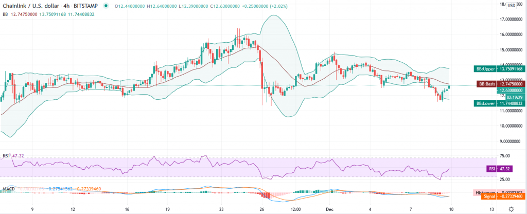 Chainlink price prediction – Stagnation beckons bears as LINK/USD at $12.50 support 2