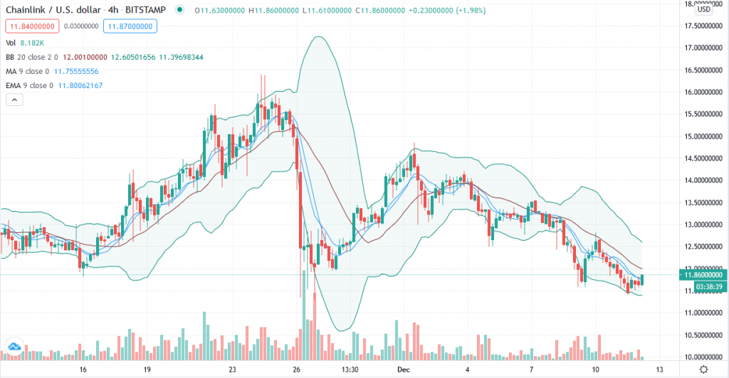 Chainlink price prediction – Bears take over LINK/USD as $13 fort still stands 2