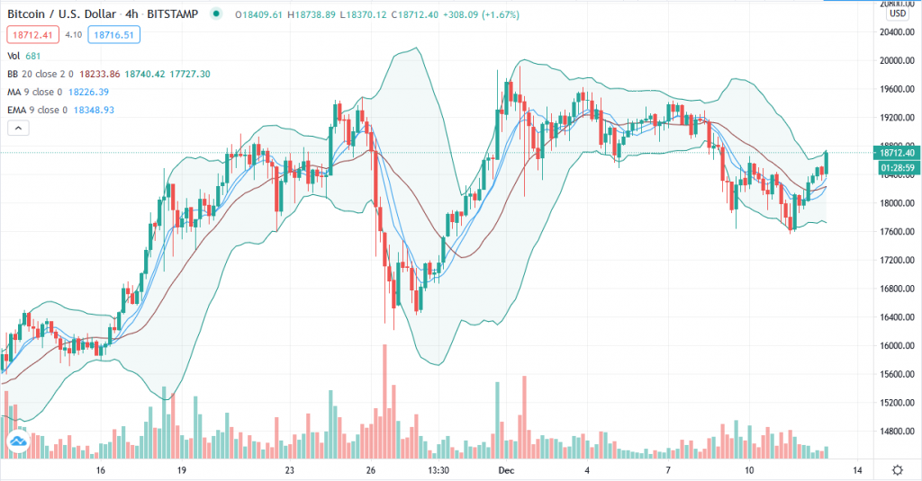 Bitcoin price prediction – Weekend sparks bullish impulse as price holds $18,600 2
