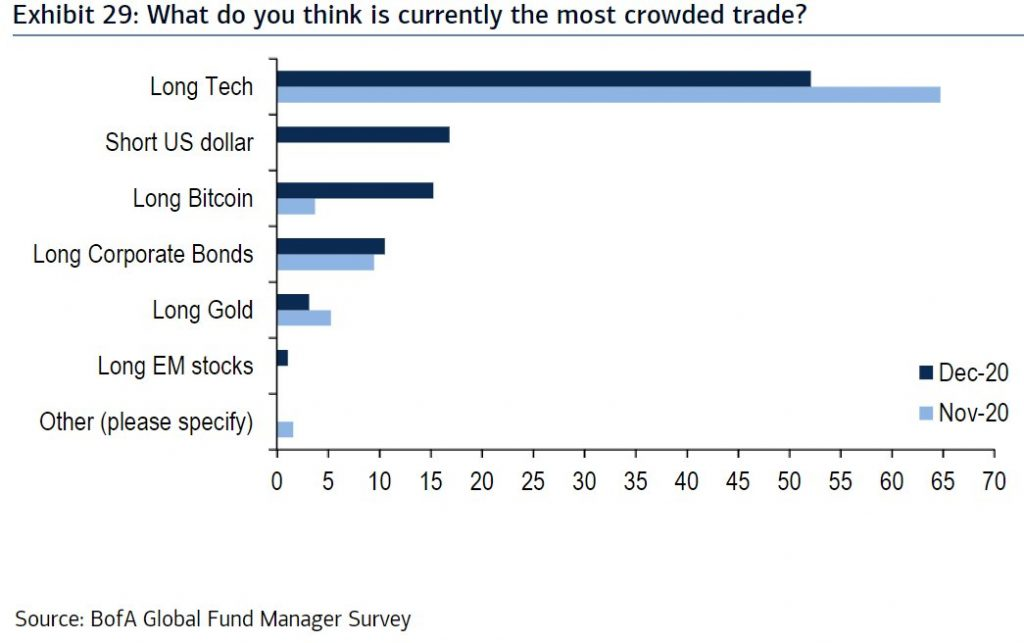Bitcoin beats gold as most crowded trade in new BofA survey 1