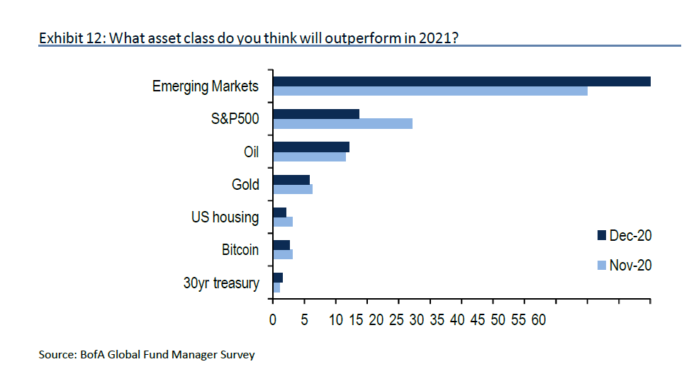 Bitcoin beats gold as most crowded trade in new BofA survey 2