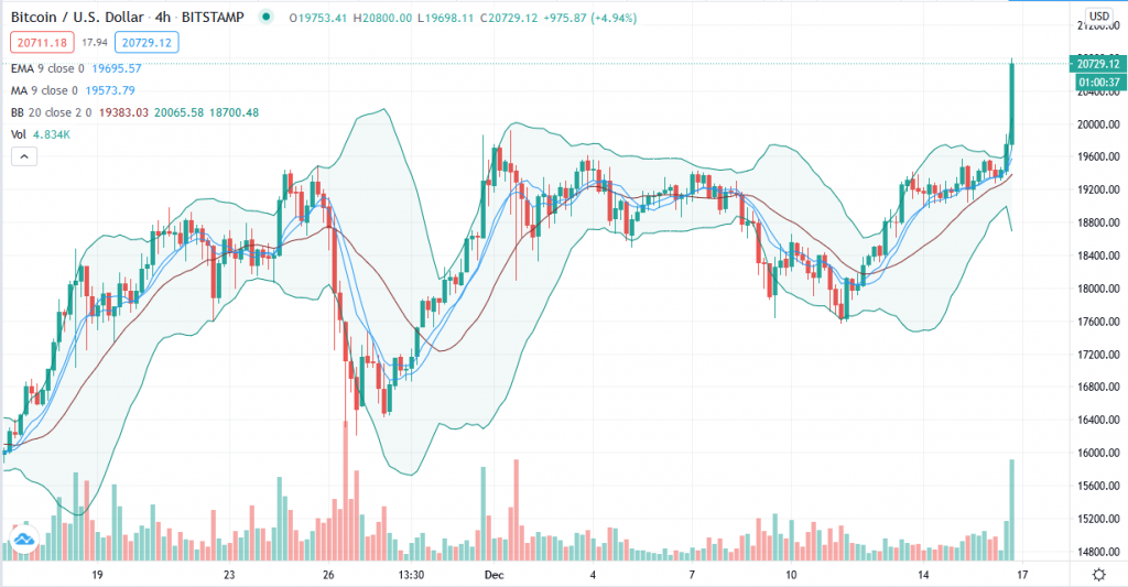 Bitcoin price prediction: $20K hit, can BTC touch $21,000? 2