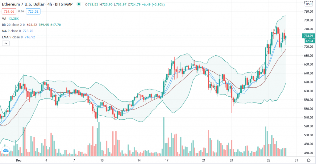 Ethereum price prediction – ETH/USD set to close 2020 on a high note at $720 2