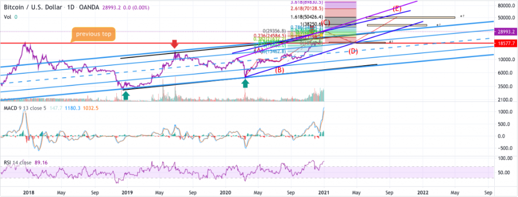 Bitcoin price prediction: BTC strong for $50k, analyst 4