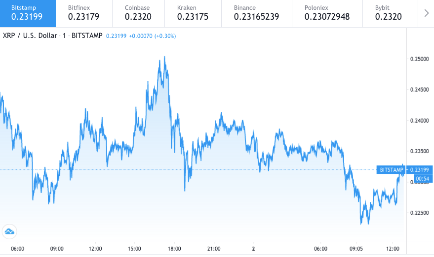 Ripple price prediction: XRP can hit $0.16 again, analyst 3