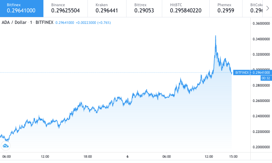 Cardano price prediction: ADA can rise to $1, analyst 1