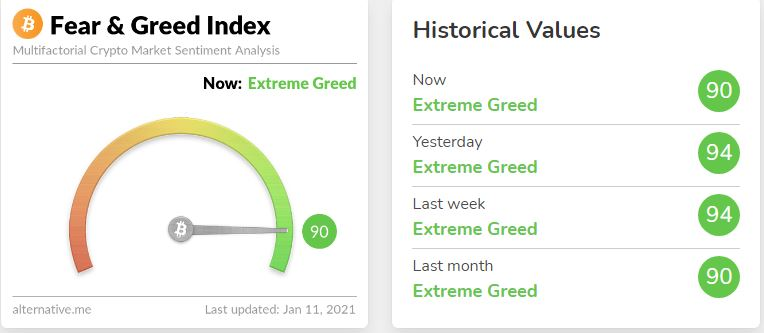 More correction? Bitcoin fear and greed index shows extreme greed in BTC market 1