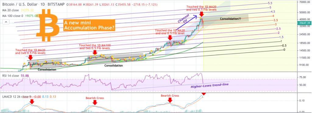 Bitcoin price prediction: BTC to $40000 again, analyst 2
